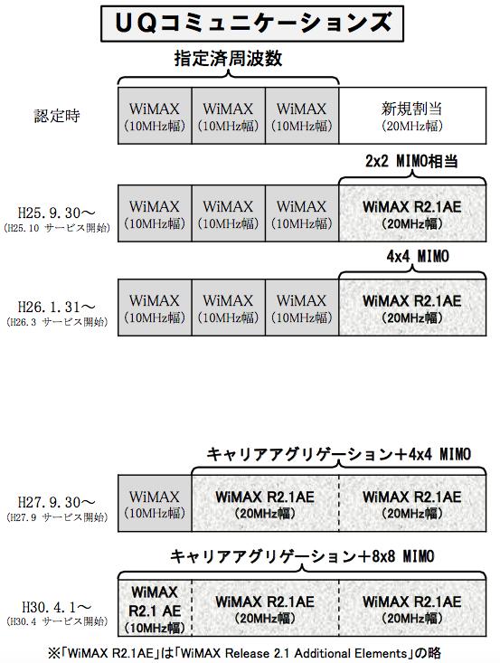 WiMAX-DOC-01